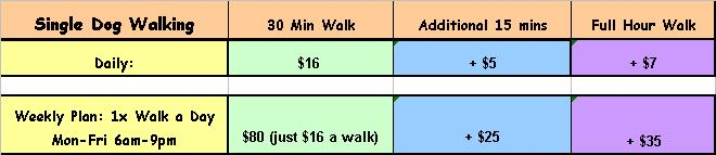 What Is The Average Charge For Dog Walking